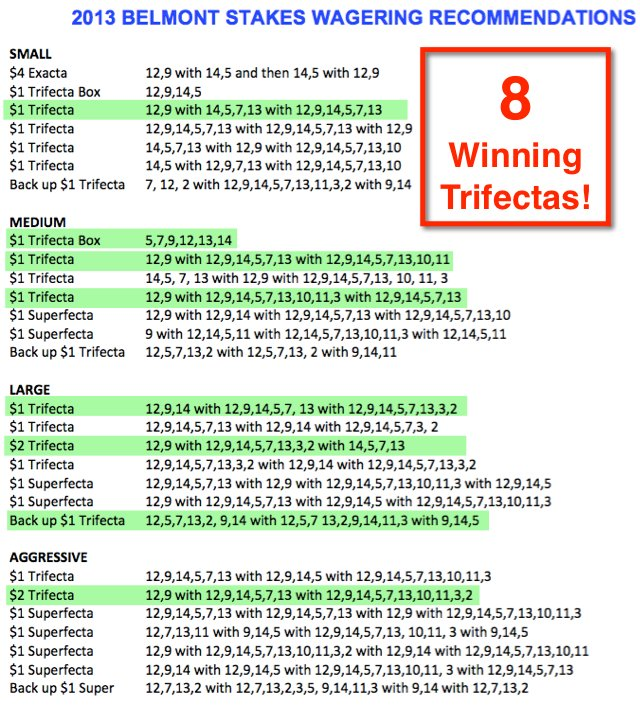 2013 Belmont Winning Trifecta Picks