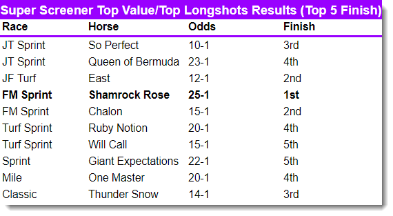 Super Screener Takeaways From A Chalky Breeders Cup